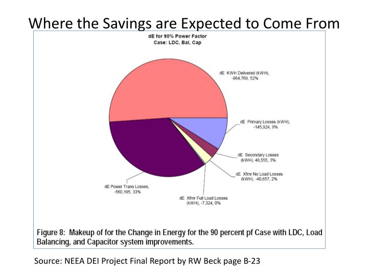 Where the savings are expected to come from