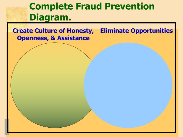 Complete Fraud Prevention Diagram.