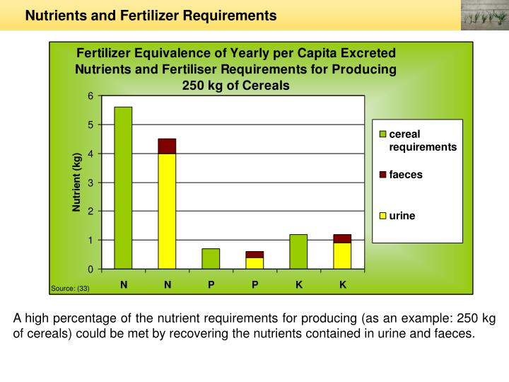 Nutrients and Fertilizer Requirements