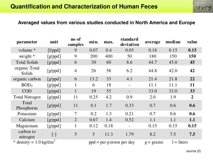 Quantification and Characterization of Human Feces