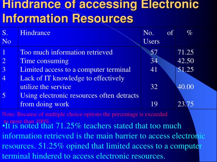 Hindrance of accessing Electronic Information Resources