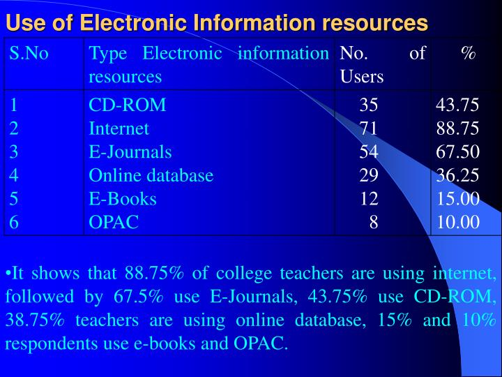 Use of Electronic Information resources
