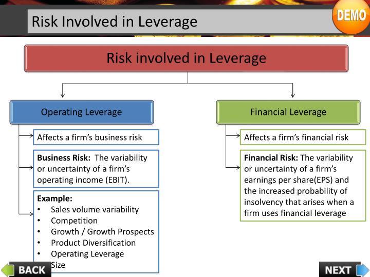 Risk involved in Leverage