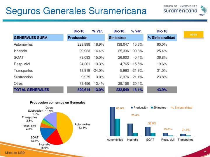 Seguros Generales Suramericana