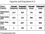 capacity and population k 5