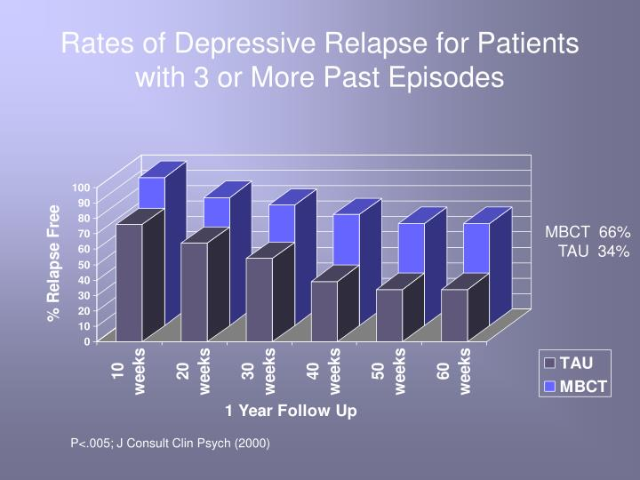 Rates of Depressive Relapse for Patients with 3 or More Past Episodes