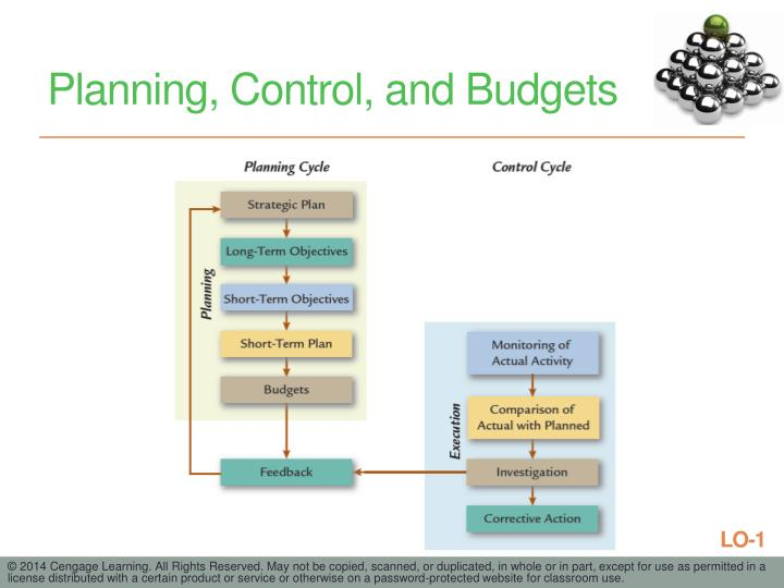 Planning, Control, and Budgets
