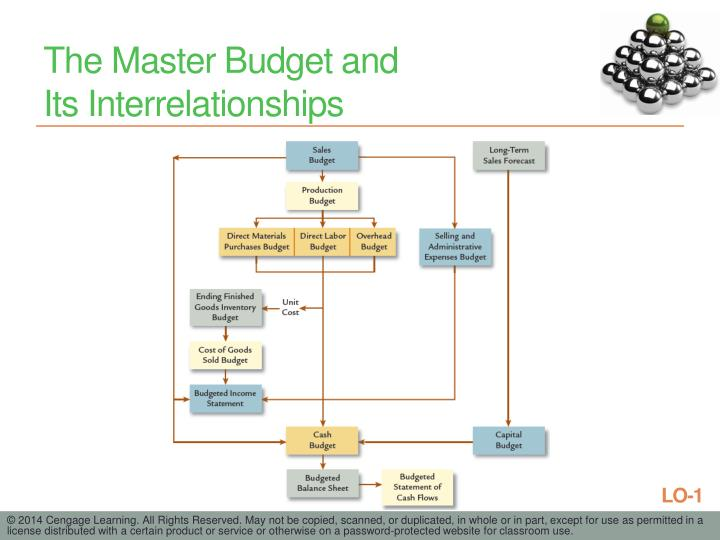 The Master Budget and