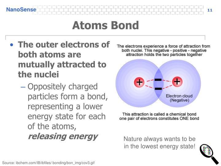 Atoms Bond
