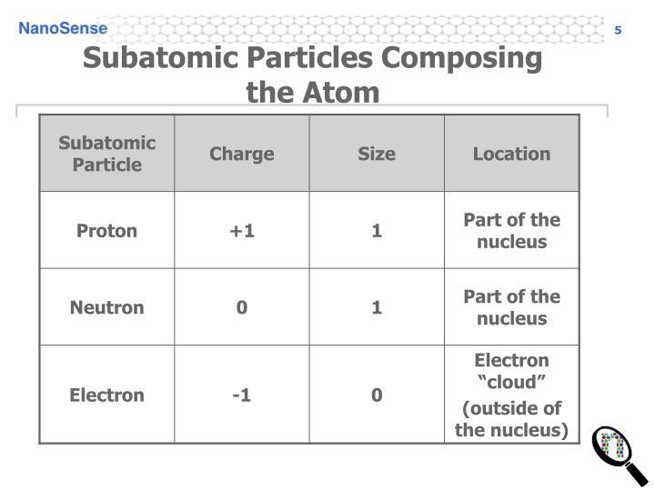 Subatomic Particles Composing