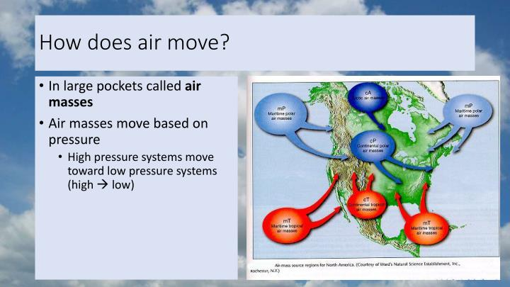 How does air move?