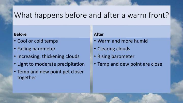 What happens before and after a warm front?