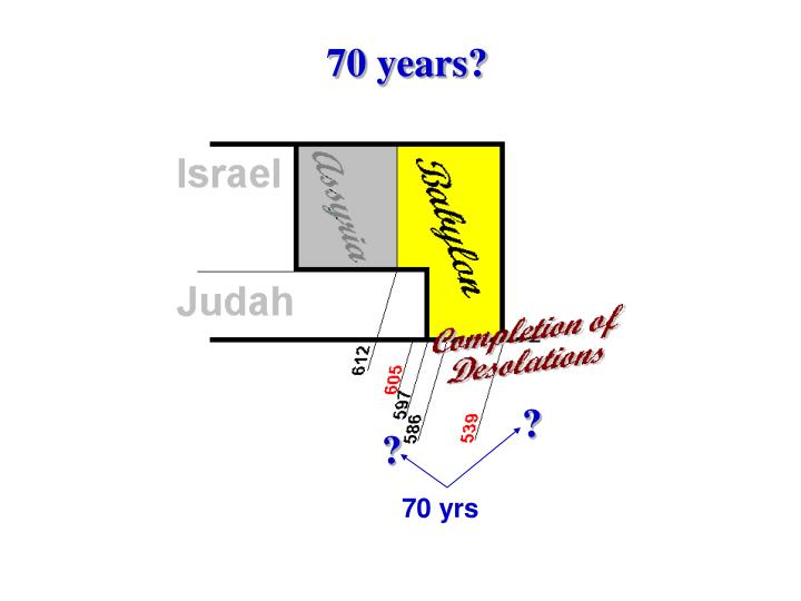 70 years?