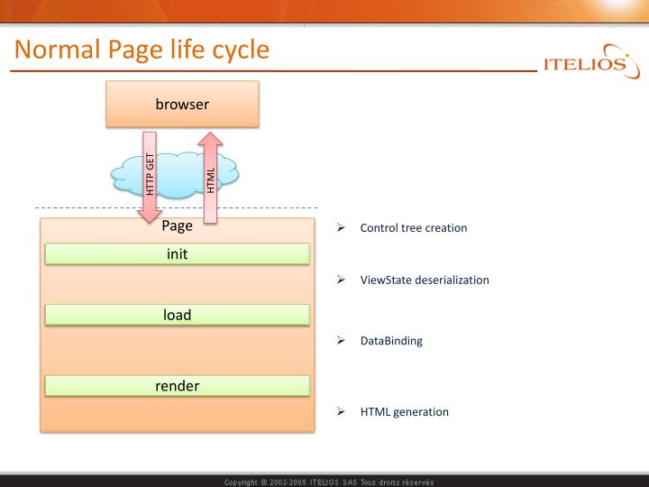 Normal page life cycle