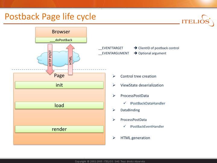 Postback page life cycle