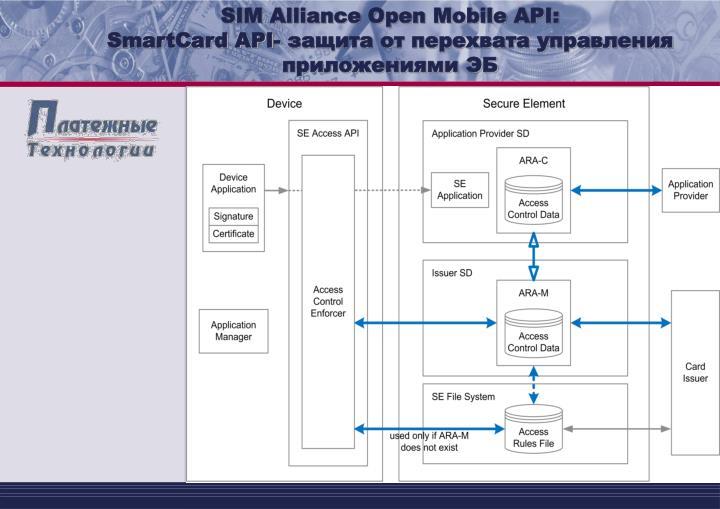 SIM Alliance Open Mobile API: