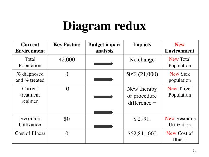 Diagram redux