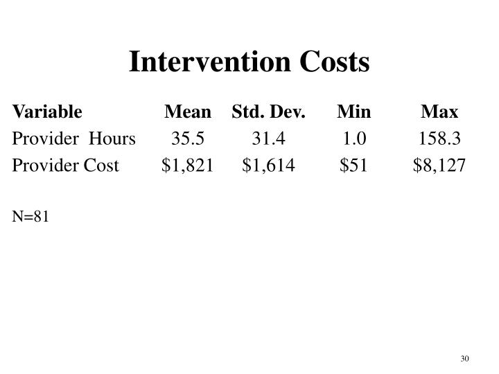 Intervention Costs