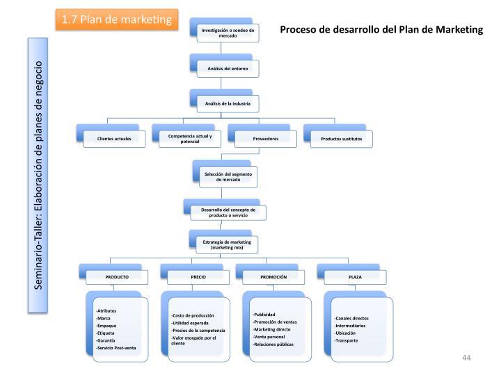 1.7 Plan de marketing