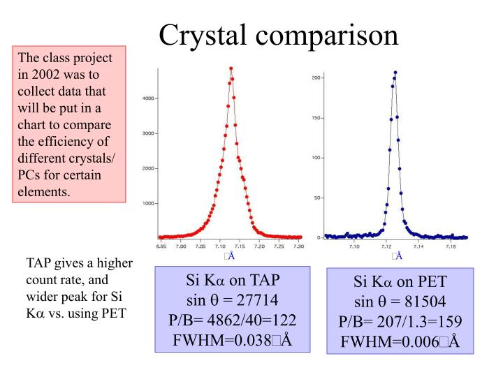 The class project in 2002 was to collect data that will be put in a chart to compare the efficiency of different crystals/ PCs for certain elements.
