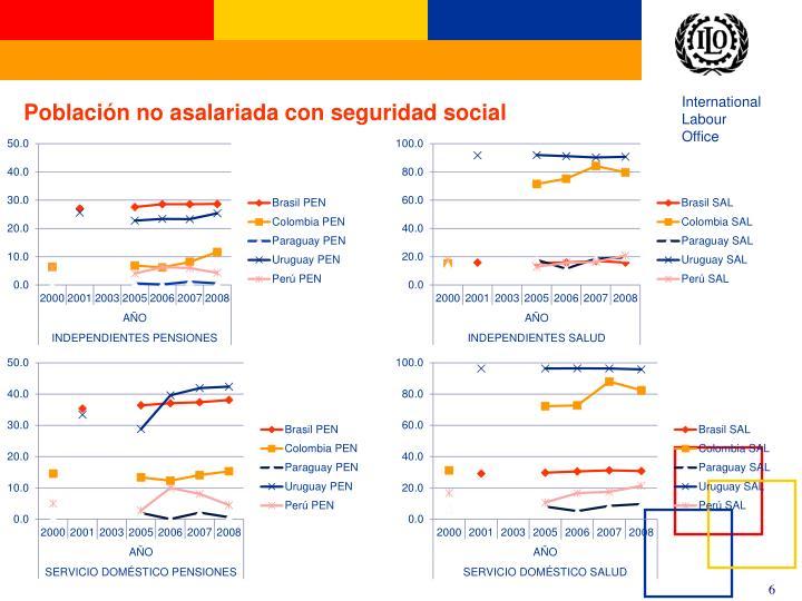 Población no asalariada con seguridad social