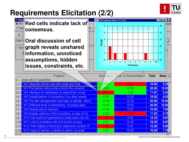 Requirements Elicitation (2/2)