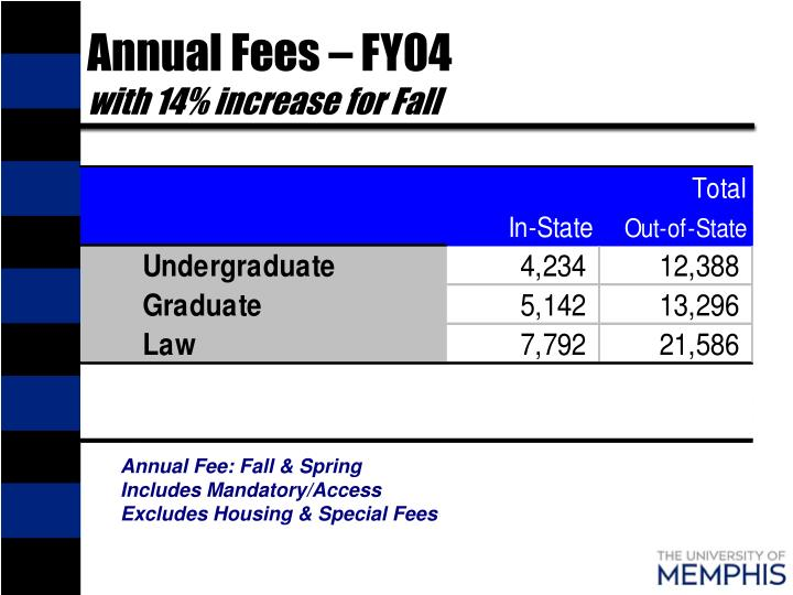 Annual Fees – FY04