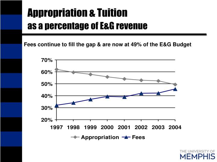 Appropriation & Tuition