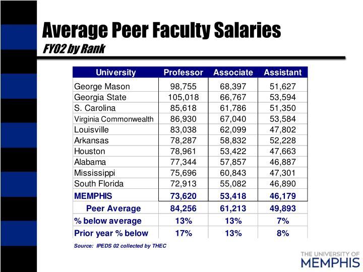 Average Peer Faculty Salaries