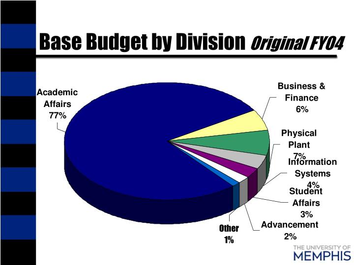 Base Budget by Division