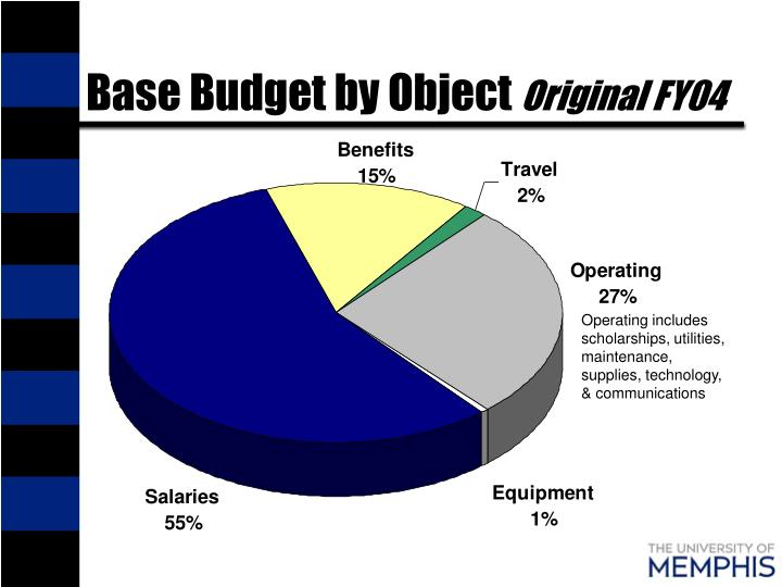 Base Budget by Object