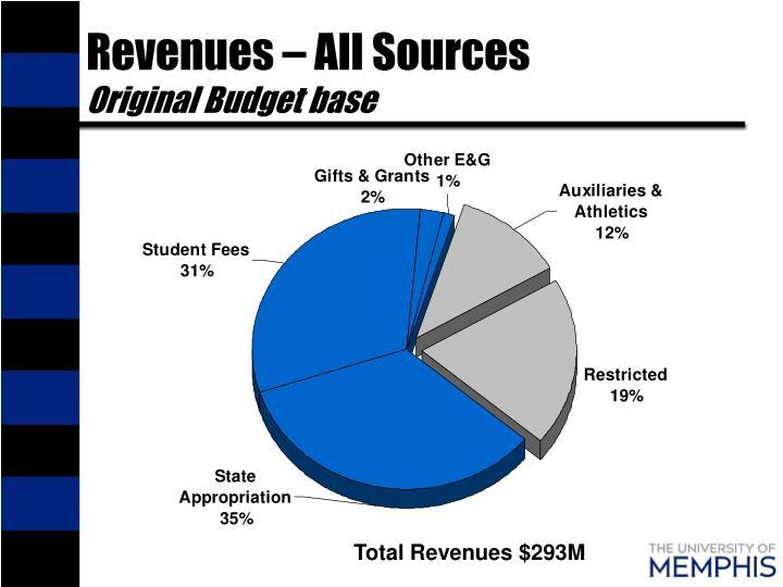 Revenues – All Sources