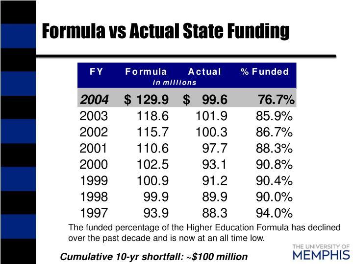 Formula vs Actual State Funding
