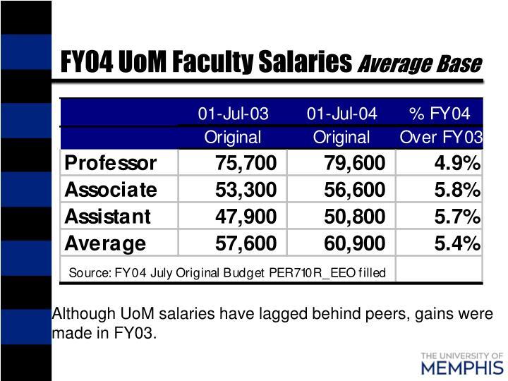 FY04 UoM Faculty Salaries