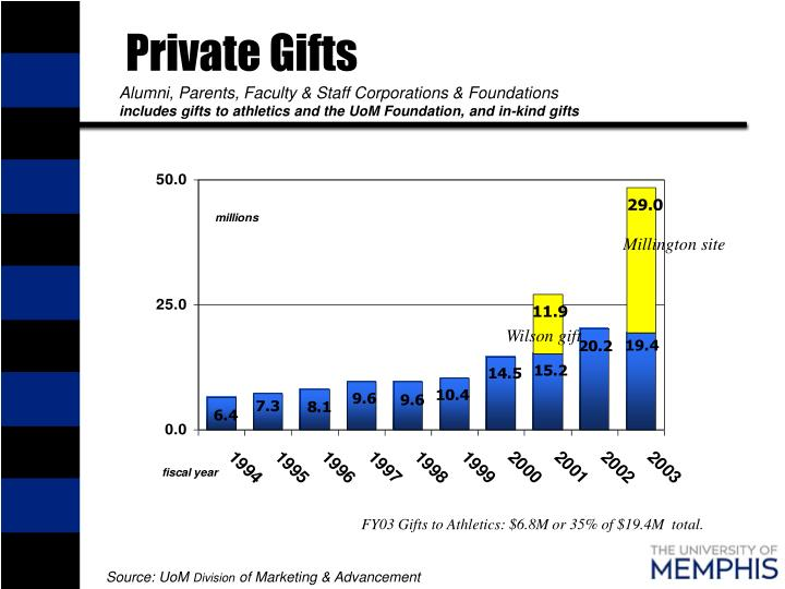 Private Gifts