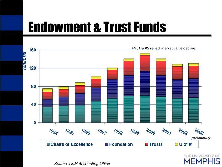 Endowment & Trust Funds