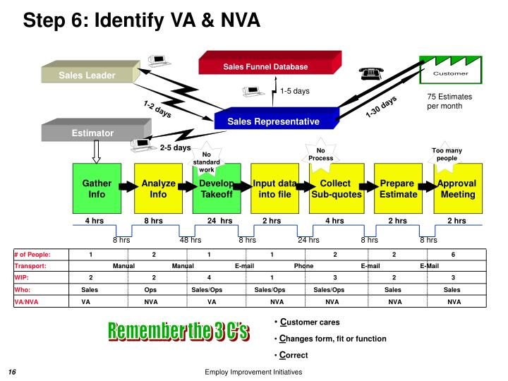 Ppt value stream mapping powerpoint presentation id3132569 step 6 identify va nva maxwellsz