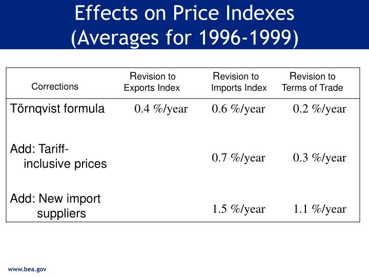 Effects on Price Indexes