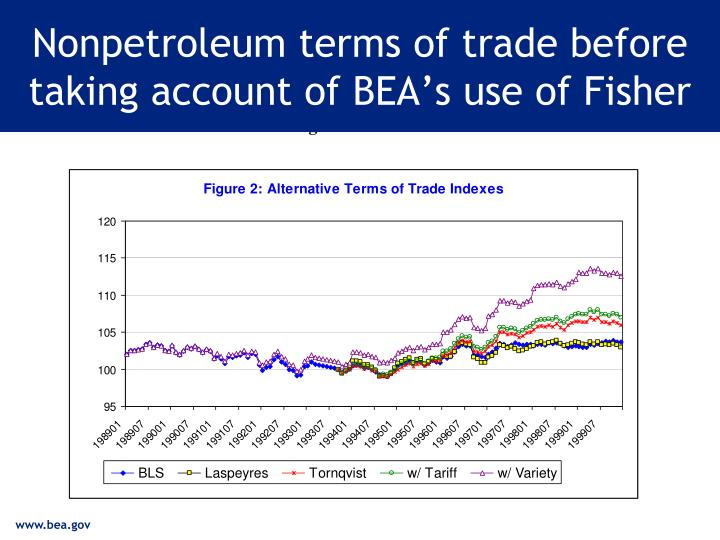 Nonpetroleum terms of trade before taking account of BEA's use of Fisher