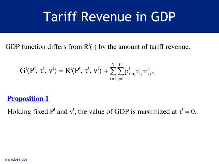 Tariff Revenue in GDP