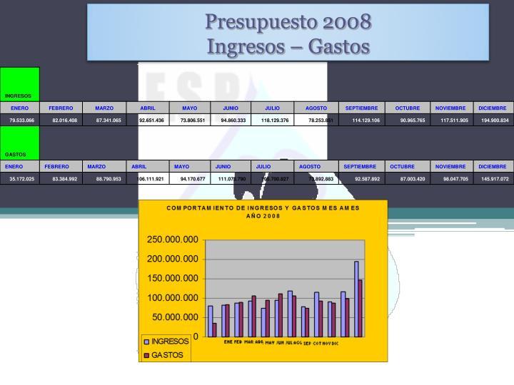 Presupuesto 2008