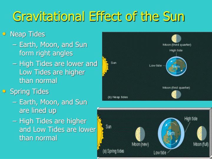 Gravitational Effect of the Sun