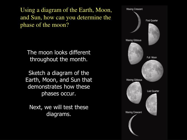 The moon looks different throughout the month.