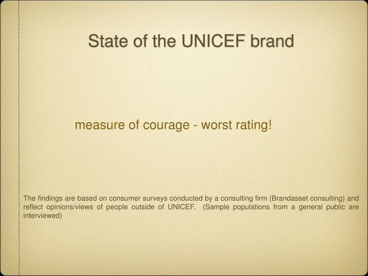 State of the UNICEF brand