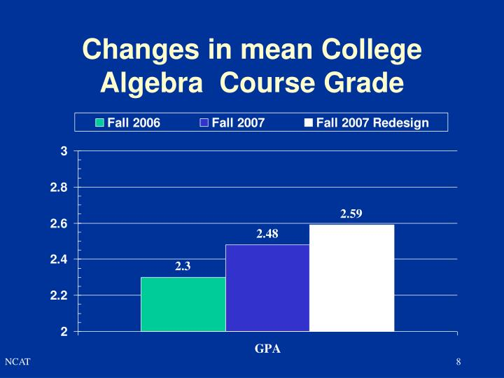 Changes in mean College Algebra  Course Grade