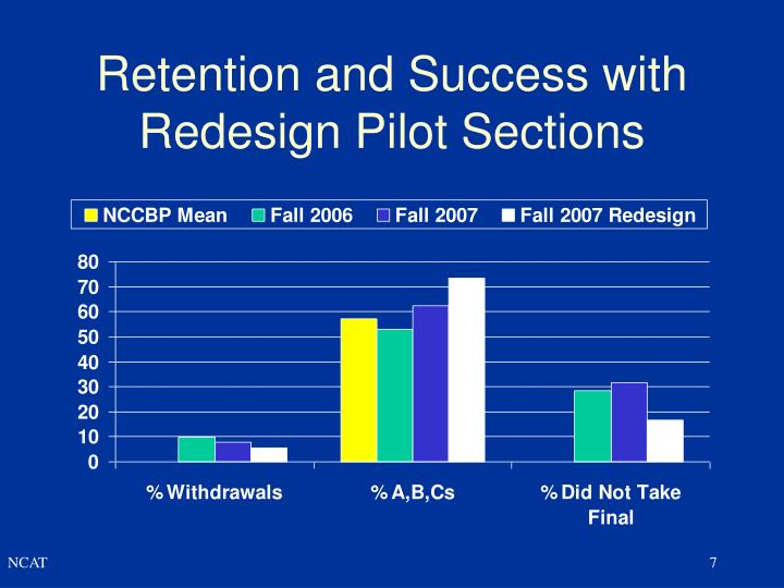 Retention and Success with Redesign Pilot Sections