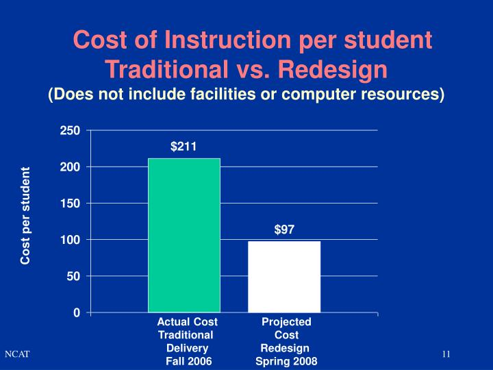 Cost of Instruction per student