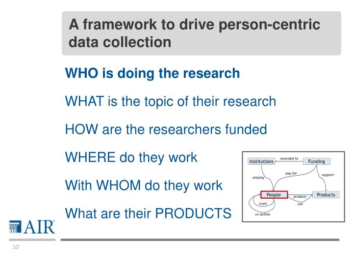 A framework to drive person-centric data collection