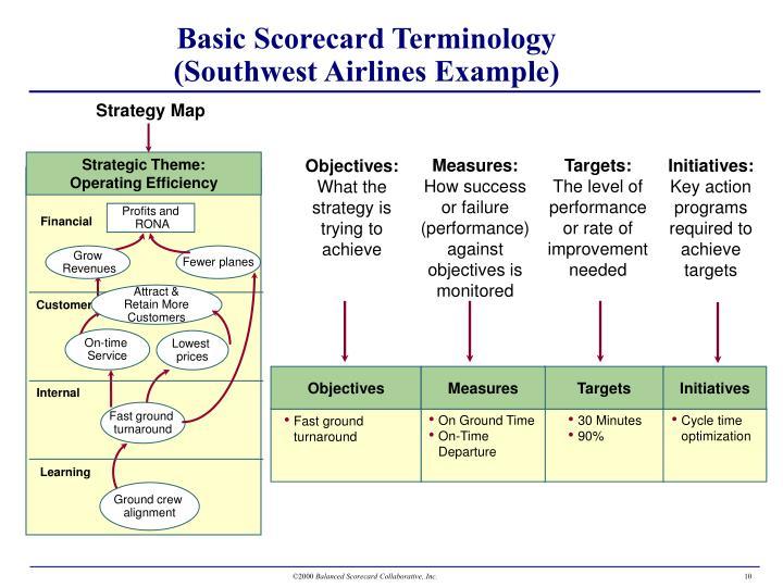 balanced scorecard southwest airlines Allianceceoadvisory.