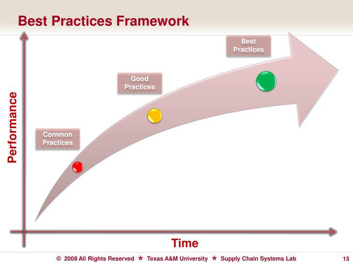 Best Practices Framework
